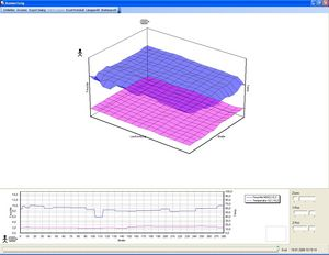 PMCS 3D - 2 and 3 dimensional visualization of measuring data of a PMCS paper moisture sensor